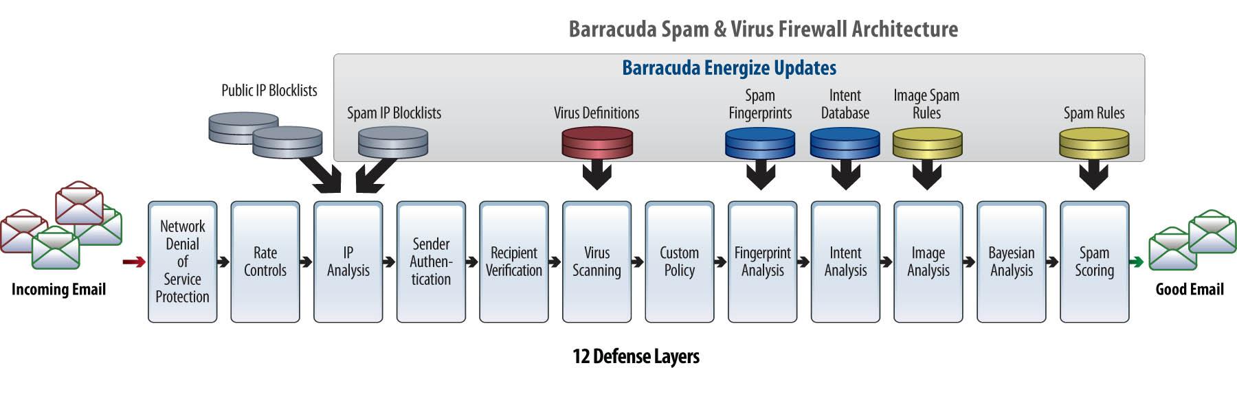 Barracuda Spam And Virus Firewall Virtual Appliances