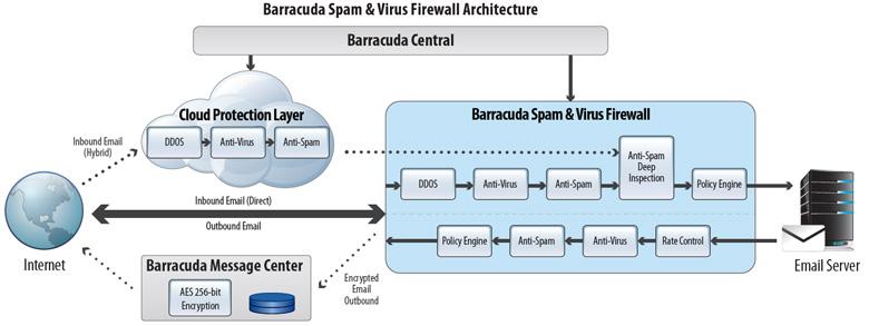 Barracuda Ng Control Web Filter